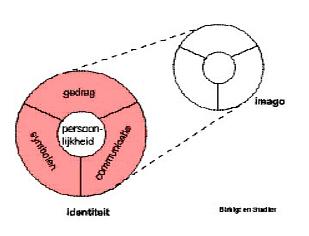 identiteit-imago