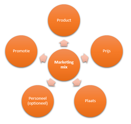 Marketingmix
