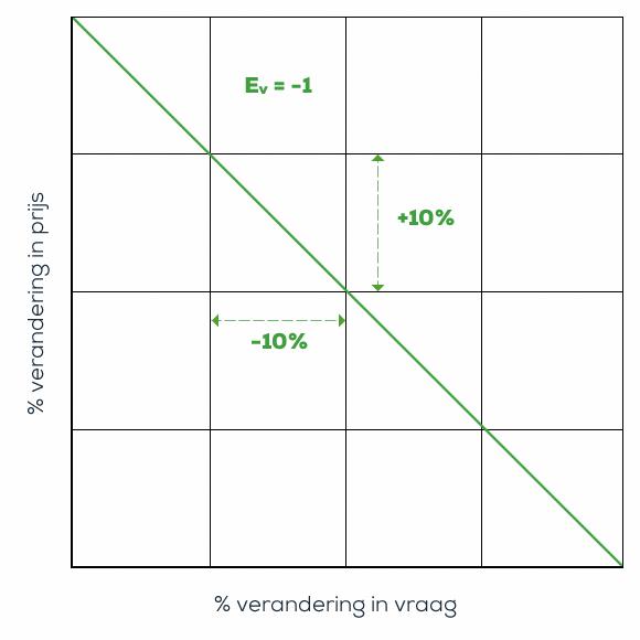 Vraagcurve van een prijselasticiteit -1