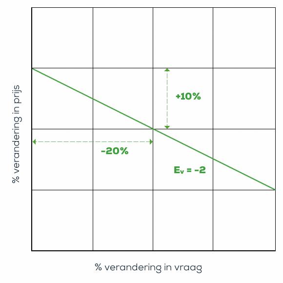 Vraagcurve van een prijselasticiteit -2