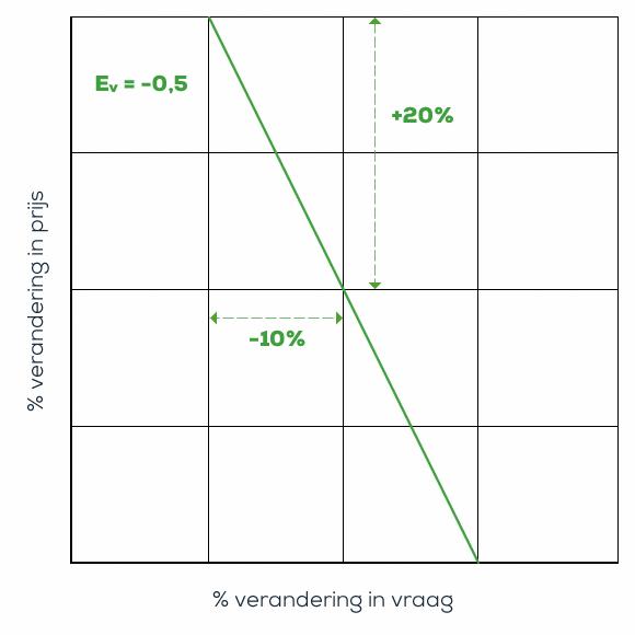 Vraagcurve van een prijselasticiteit -0,5