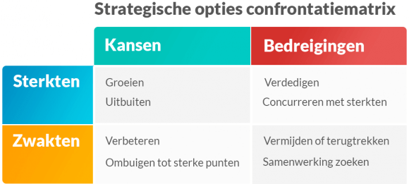 Strategische opties confrontatiematrix