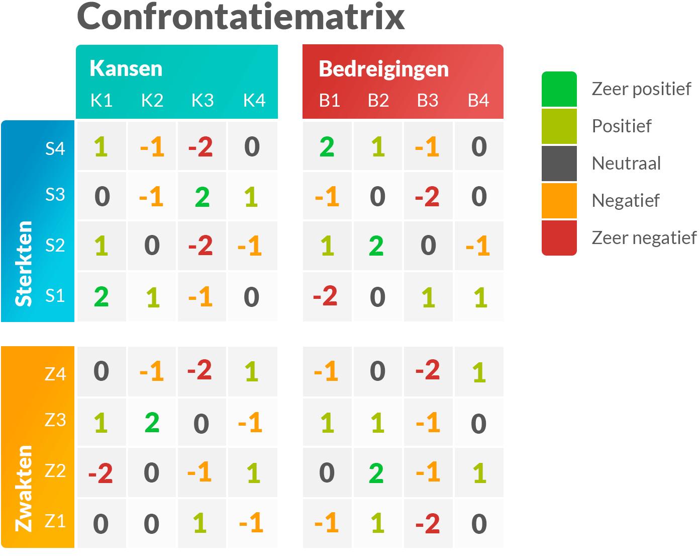 Confrontatiematrix met uitleg en voorbeelden